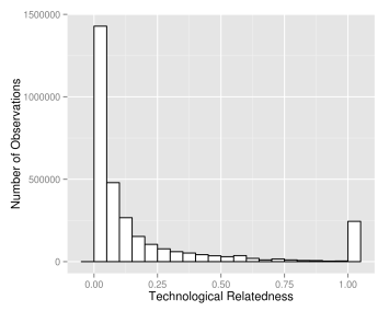 tech_rel_distribution2
